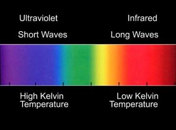 Photography Understanding Color Temperature